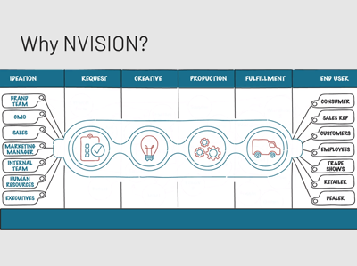why NVISION - whiteboard thumbnail