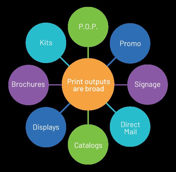 print output chart